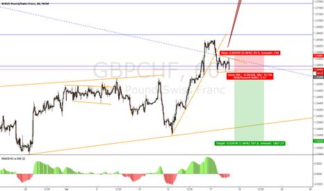 GBPCHF: potential gbpchf sell setup