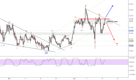 NZDJPY: NZDJPY at criticle area