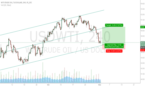 USDWTI: OIL WTI look for long setup, great RR ratio