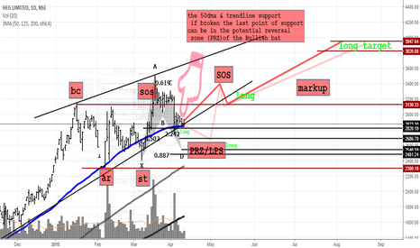 HEG: HEG on Wyckoff Reaccumulation -A bet better not missed