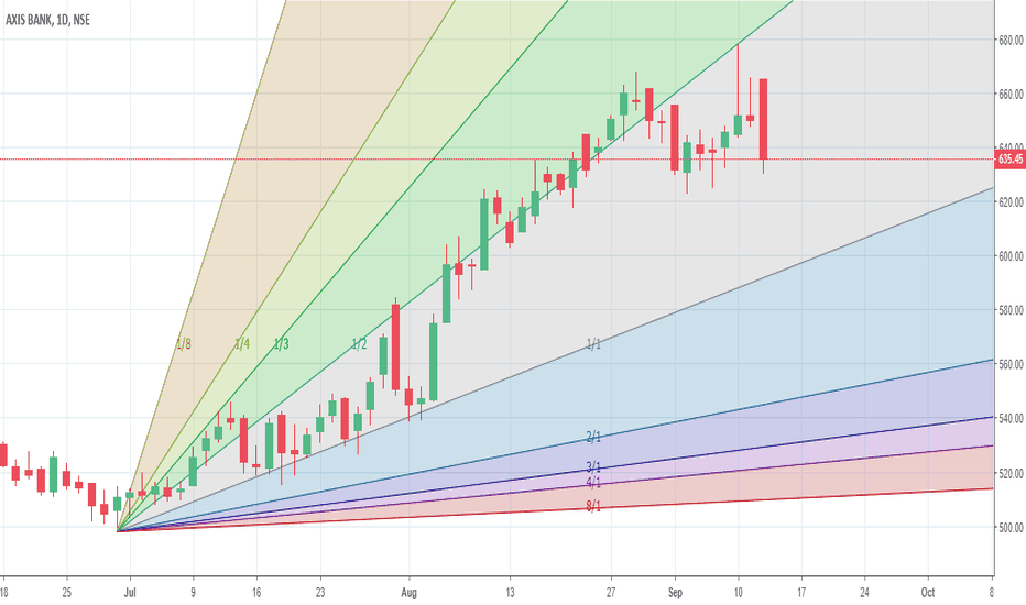 AXISBANK: Presently consolidating