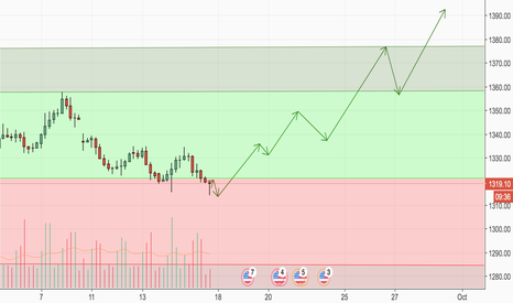 XAUUSD: Gold - Bulls Aren't Finished