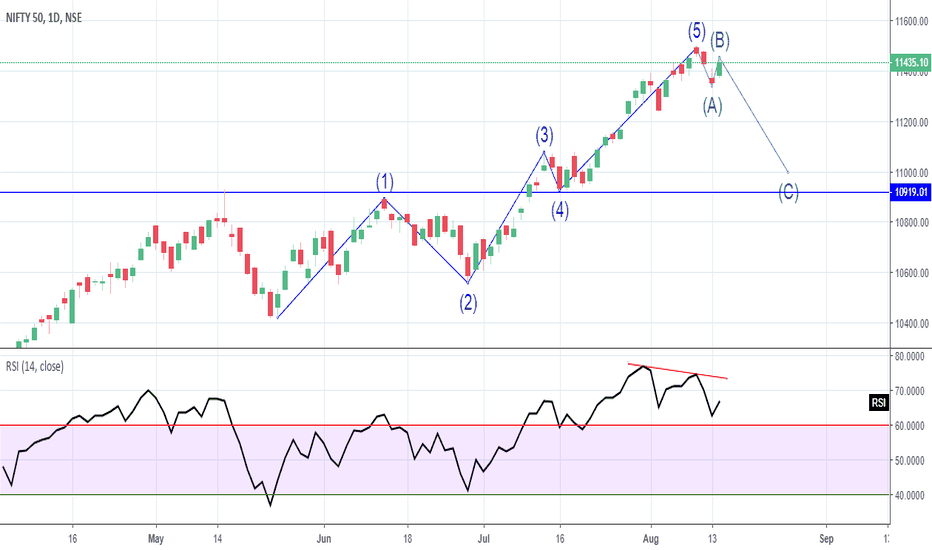 NIFTY: Bearish Divergence