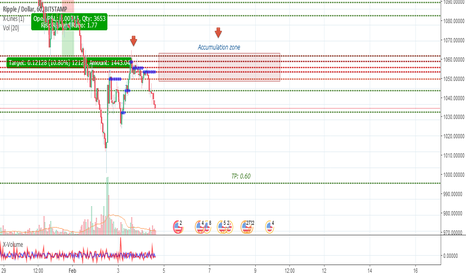 XRPUSD: XRPUSD, short to strong support at 0.6.