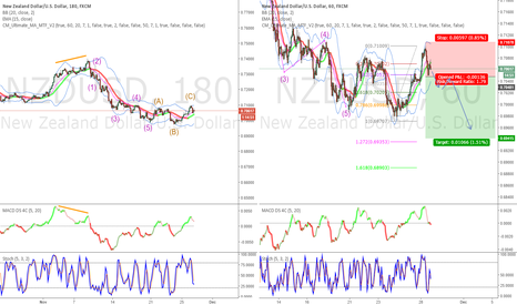 NZDUSD: NZD USD short - sell stop entry