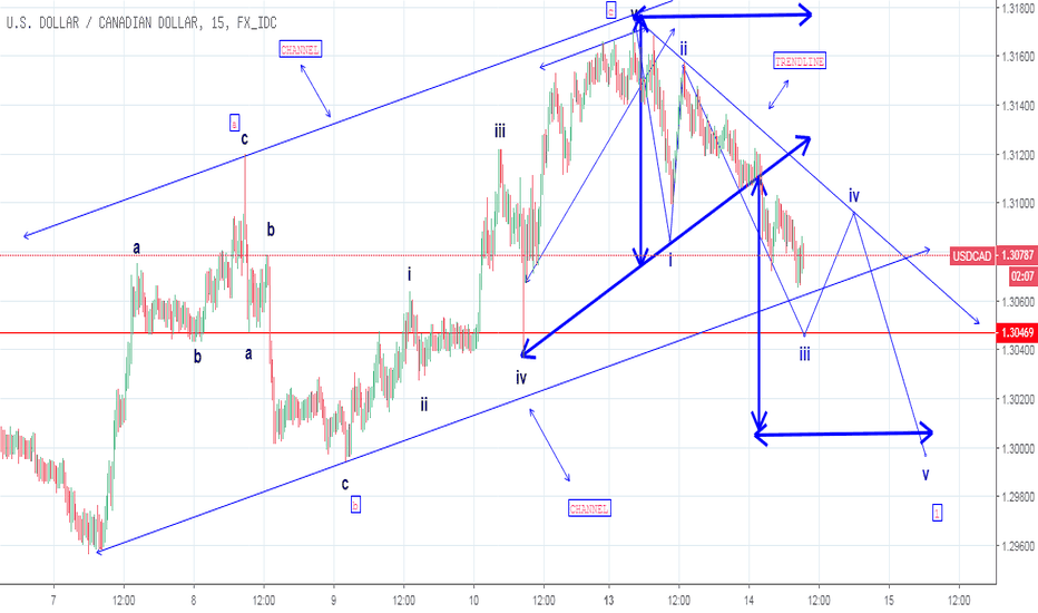 USDCAD: HEAD AND SHOULDER