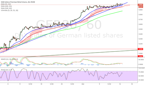GER30: #dax sell if we break this blue line - sell on the retest