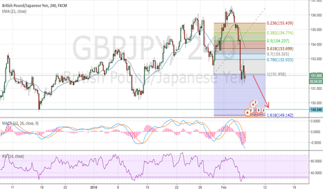 GBPJPY: My view