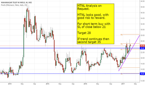 MTNL: MTNL Analysis on Request