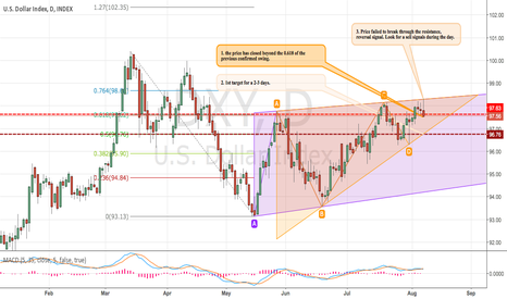 DXY: $DXY US Dollar Short term view.