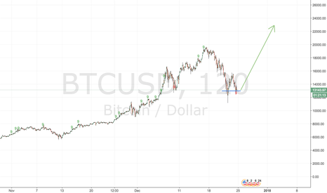 BTCUSD: Hero of the Federation