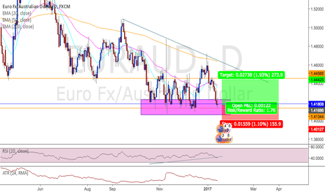 EURAUD: EURAUD potential long opportunity comming