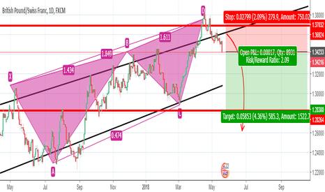 GBPCHF: gbpchf d1 chart