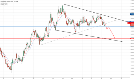 EURNZD: Opportunity to short