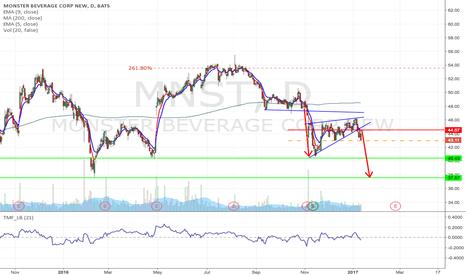 MNST: MNST - Rising wedge breakdown short from $42.97 to $40.43