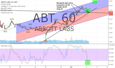 ABT: Breakout and retest