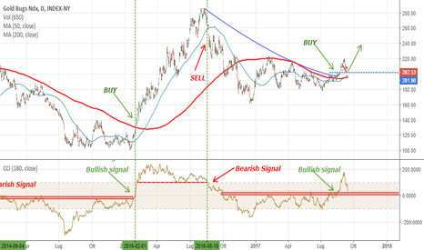 HUI: HUI (Gold Stocks): dopo il breakout il backtest