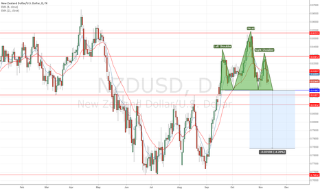 NZDUSD: Head & Shoulder Pattern Near Completion