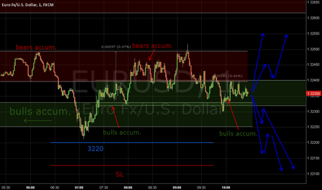 EURUSD: who is stronger?