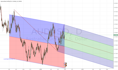 AUDUSD: Down under getting further down under AUDUSD THE analysis