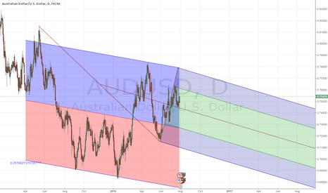 AUDUSD: Down under getting further down under AUDUSD THE analysis