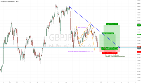 GBPJPY: Possible Long position