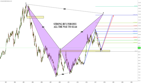 DXY: DXY NEXT MOVE