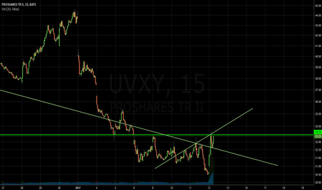 UVXY: Levels to Watch