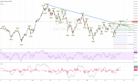 DAX: DAX - DAILY short and later long