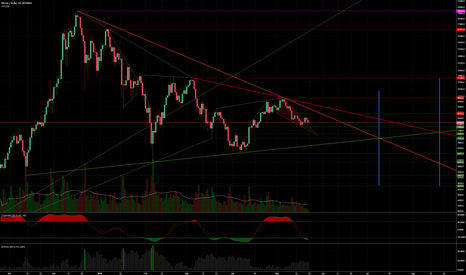 BTCUSD: When is the bottom?