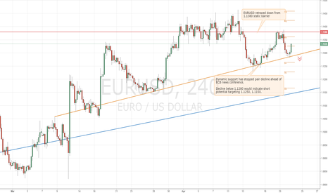 EURUSD: Trading EURUSD ahead of ECB news conference