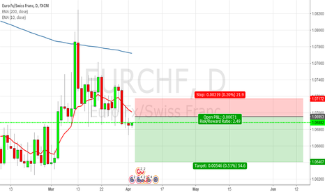 EURCHF: [EURCHF] Pending Order for Short.