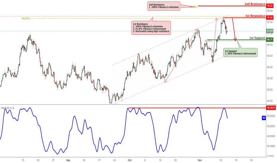 DXY: DXY Reversed Off Resistance, Potential Drop!