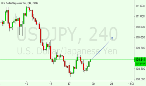 USDJPY: IN a BUY SET UP FOR USDJPY