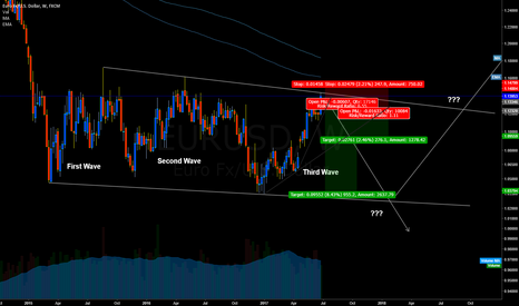 EURUSD: EURUSD: Three waves and potential change of pattern