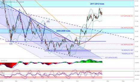 DBK: Deutsche Bank: Profit taking at the 20 level