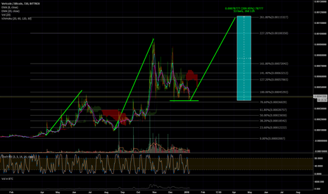 VTCBTC: VTC Ready For Another Big Move