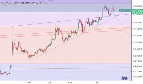 EURTRY: Eurtry throwback (geri dönüş) pattern