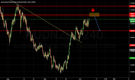 AUDNZD: wait to sell