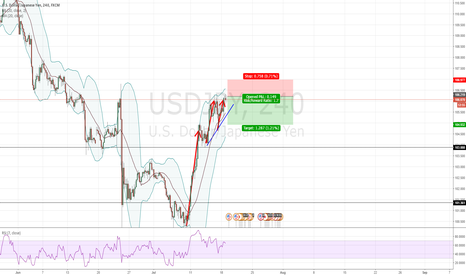 USDJPY: SHORTING USD/JPY
