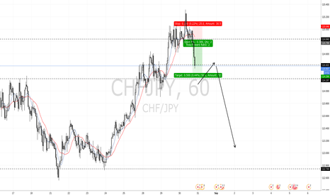 CHFJPY: just a prediction chf jpy