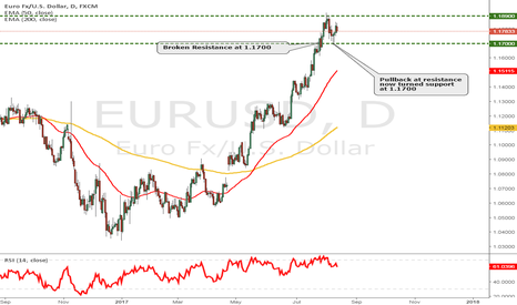 EURUSD: Euro possible upside
