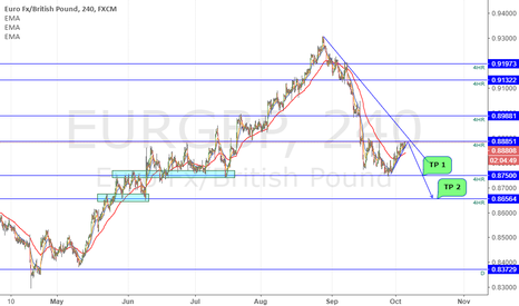 EURGBP: EURGBP looks bearish!!