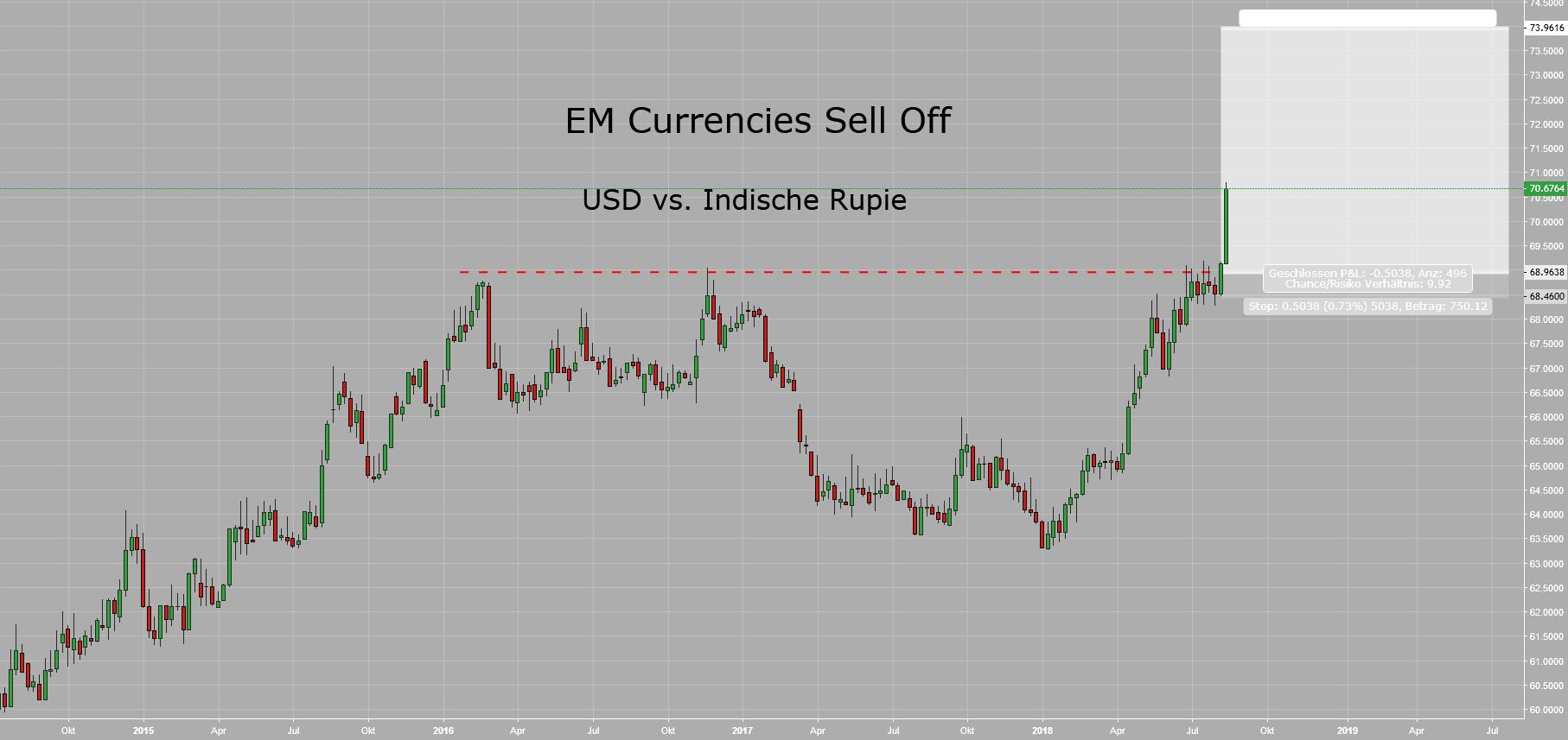 EM Currencies Sell Off - Asien I: USDINR