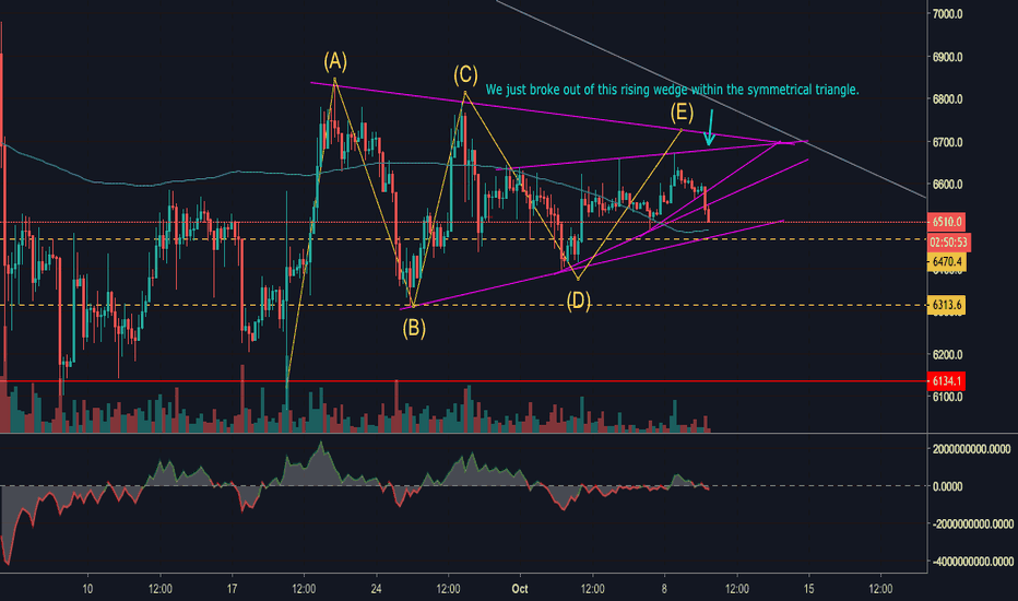 XBTUSD: BTC Bulls are running out of fuel
