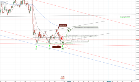 GBPUSD: possible triple bottom on GBP/ USD