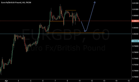 EURGBP: Down to go higher