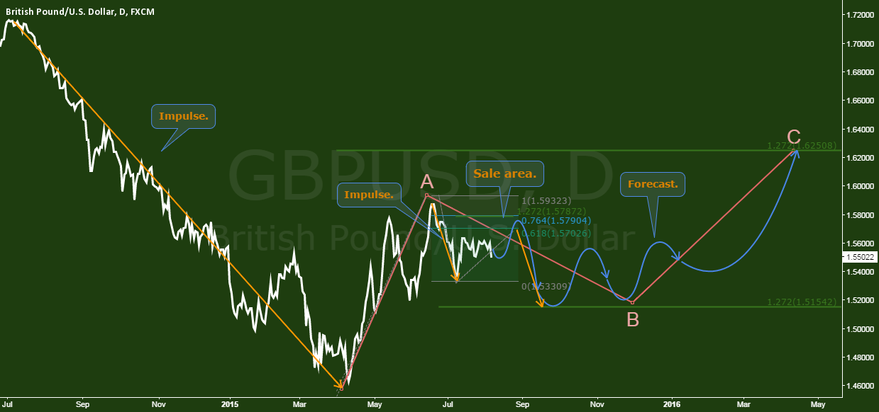 GBPUSD - The blackboard analysis & forecast.