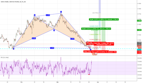 CHFGBP: Bullish Shark Seen
