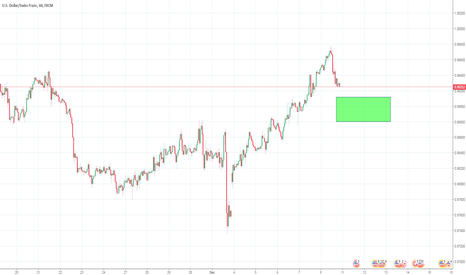 USDCHF: Long trade potential